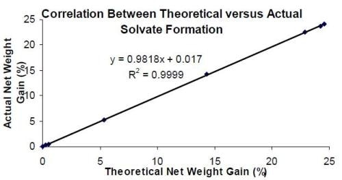 Theoretical versus measured net mass change due to solvate formation showing direct correlation.  AnchorSurface Energy