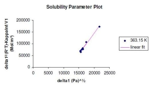 Solubility parameter plot for PMMA at 363 K. The different experimental points represent the various probe molecules used.