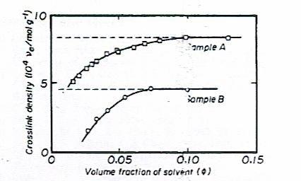Dependence of cross-link density on hexane concentration for ethylene-propylene rubber.