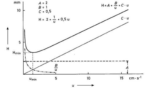 Dependence of the theoretical plate height from the linear flow rate (van Deemter curve).