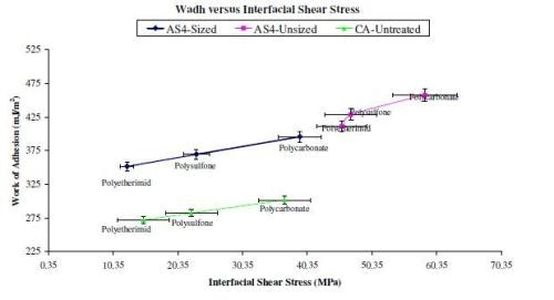 Correlation between work of adhesion values calculated for the different carbon fibre – polymer composites (based on the surface energies obtained by IGC) and interfacial shear strength numbers (obtained from fibre pull-out tests).