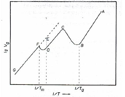 Schematic illustration of glass and melting transition in an IGC retention diagram.