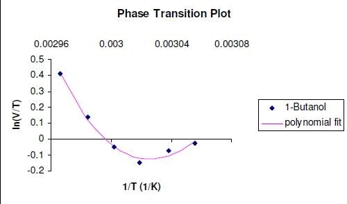 Glass transition of PVP K25 at 45% RH, measured with 1-butanol as vapour probe.