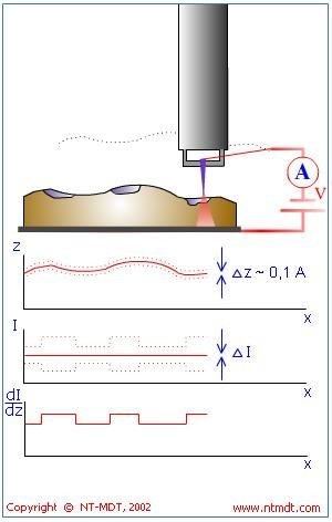 Barrier Height Imaging