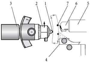 Principle scheme of the AFM tomography setup: 1 – sample, 2 – sample holder, 3 – movable ultramicrotome arm, 4 – ultramicrotome knife, 5 – AFM scanner, 6 – probe holder, 7 – AFM probe