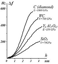 Frequency alteration is recorded as a function of the probe position. Slope of a curve Δf characterizes Young