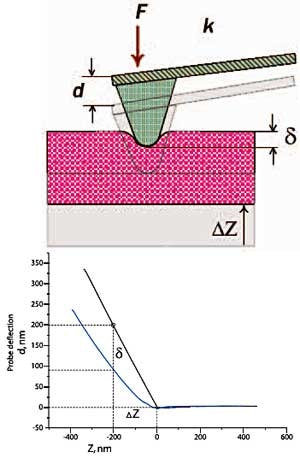 Force curve parameters that are used for quantitative estimation of elastic properties of material. F - load; d - cantilever displacement; k – cantilever spring constant; δ - indentation; ΔZ - sample displacement.