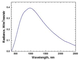 ASD Illuminator reflected radiance from the 99% reflectance Spectralon® test panel.