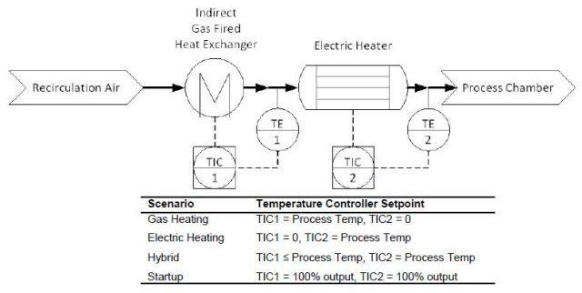 Hybrid Heating Process.