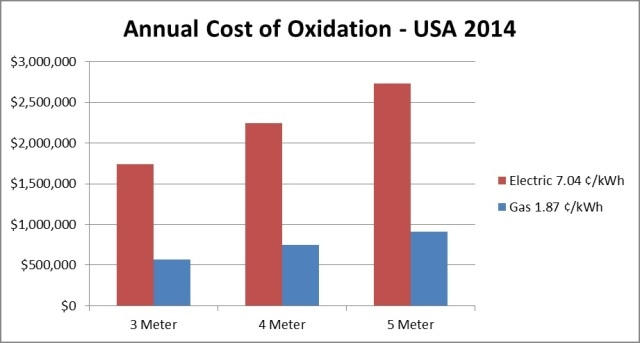 Calculated Annual Cost of Oxidation