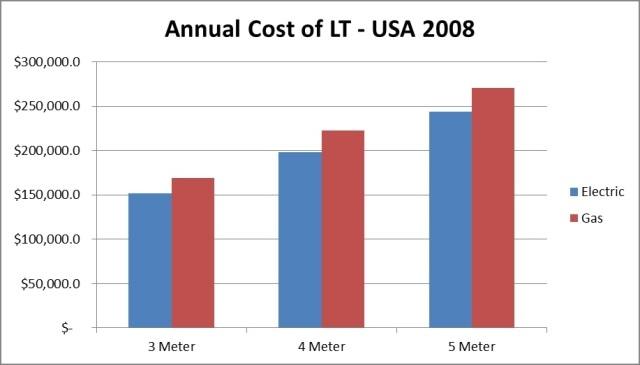 Annual Cost of Low Temperature Carbonization