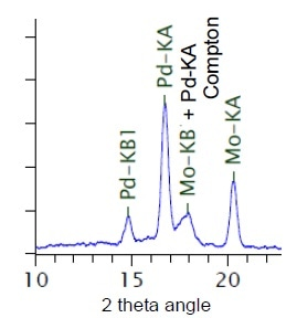 Spectral chart adjacent to scattering X-rays of target element for sample including molybdenum