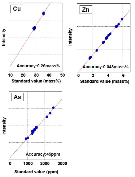 Calibration curves of copper concentrate