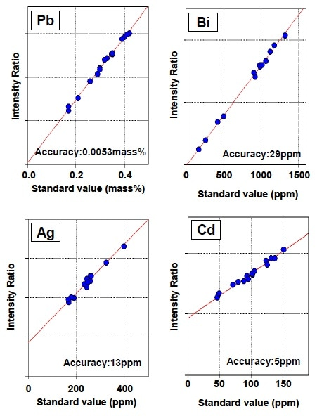 Calibration curves corrected by scattering X-ray as internal standard
