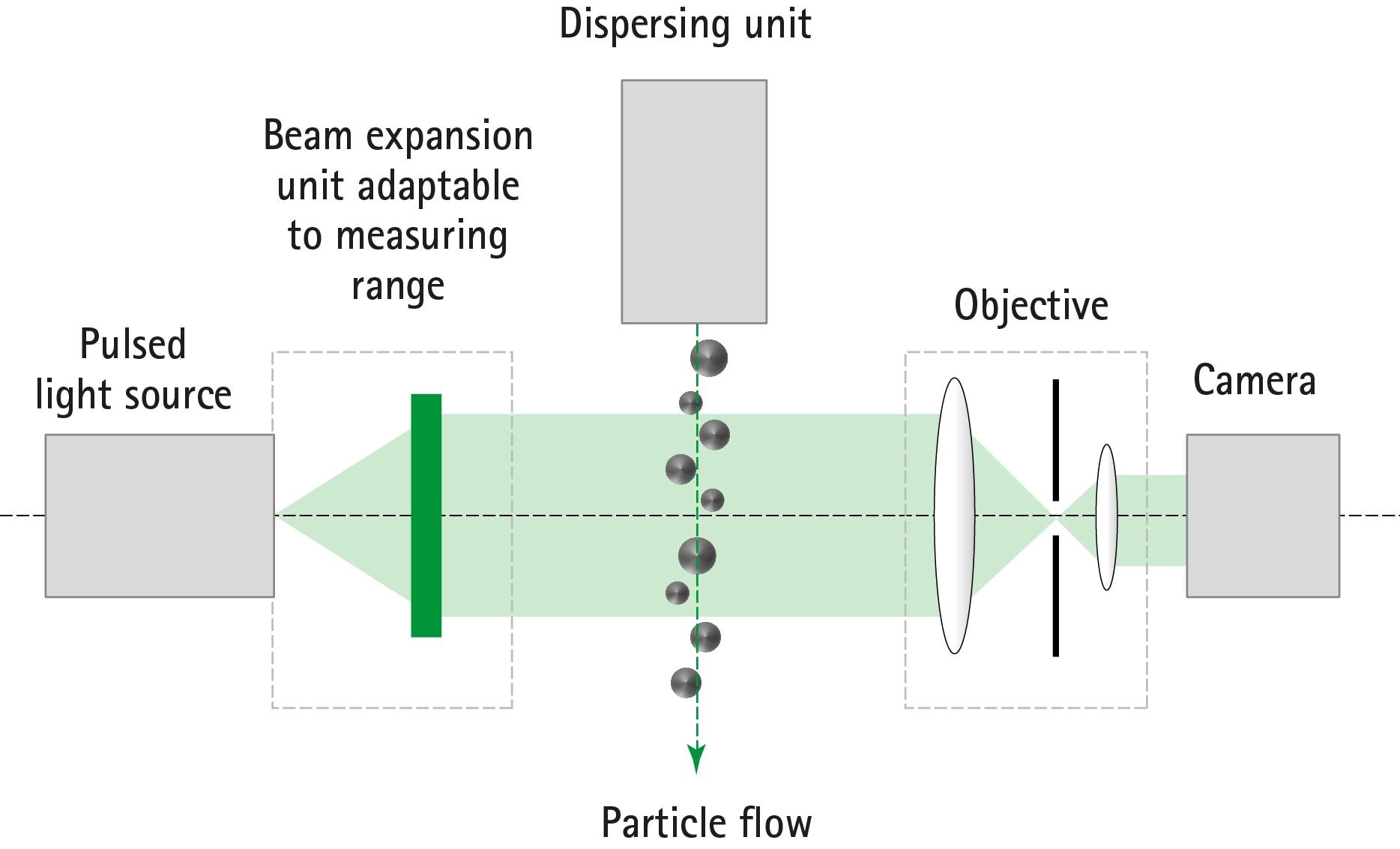 Optical Setup of QICPIC