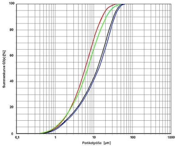 Measured cumulative curves of four different kinds of chocolate with an ANALYSETTE 22 NeXT Nano