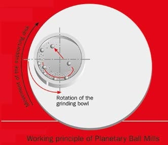 Planetary Ball Mill PULVERISETTE 7 premium line (Fritsch GmbH) and general operating principle of Planetary Ball Mills.