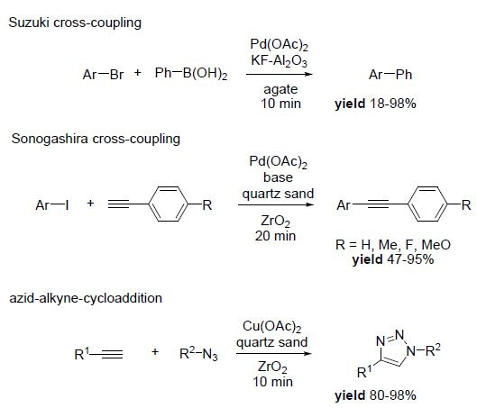 Metal-catalyzed reactions carried out in planetary ball mills at lab-scale.