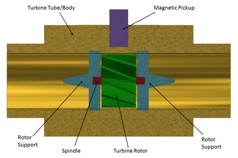 Key components of a turbine flow meter