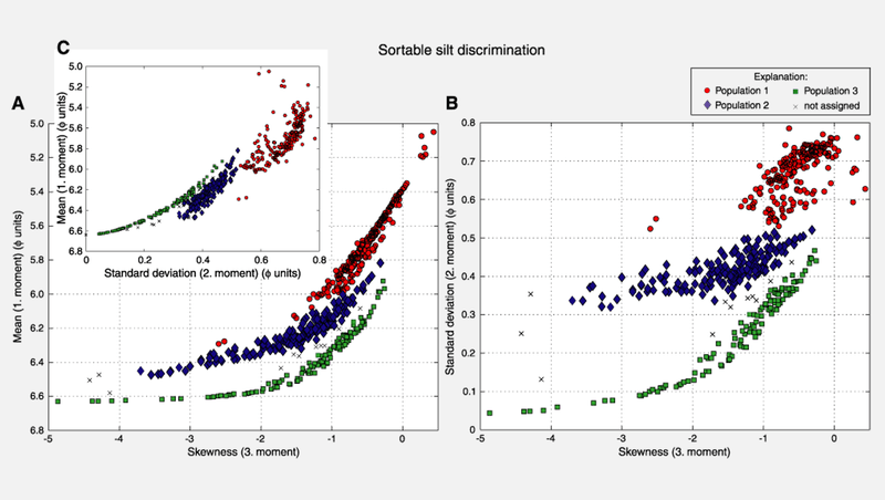 Skewness of the distribution applied against the median value respectively the standard deviation of the distribution. Three different populations are clearly recognizable.