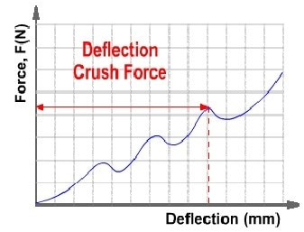 Automatic detection of correct value for FCT