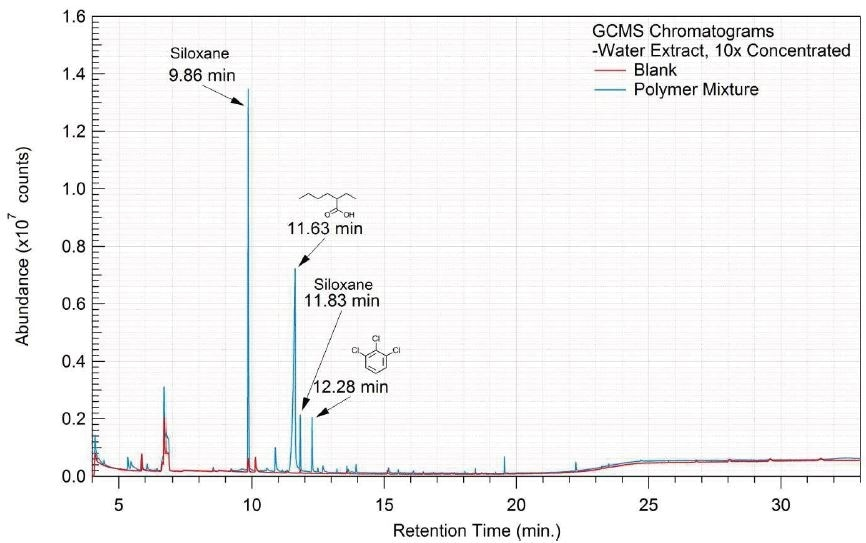 Overlay of GCMS chromatograms of water extract.