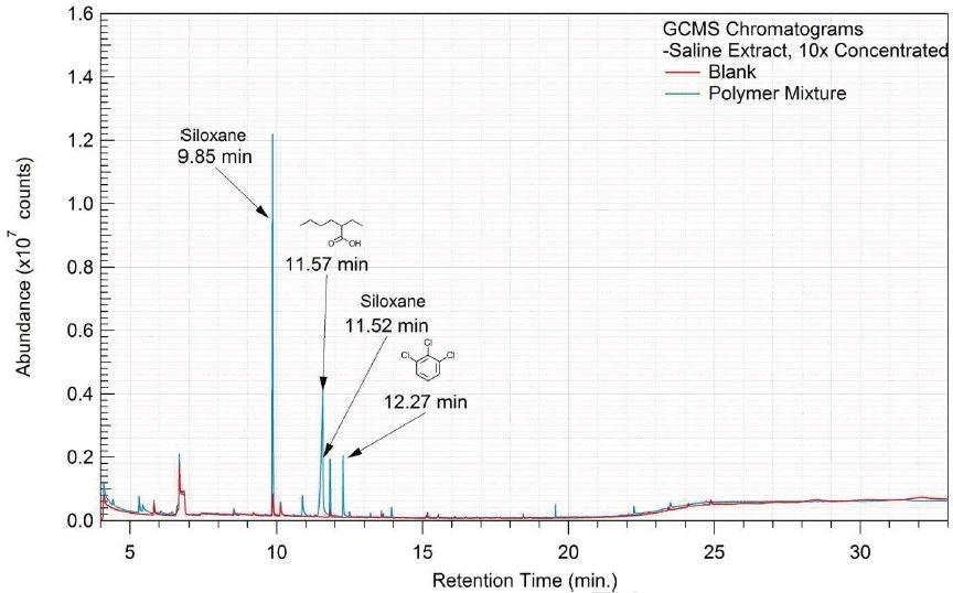 Overlay of GCMS chromatograms of saline extract.