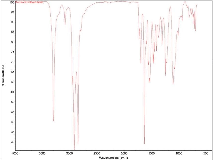 FTIR spectrum of the particulates from ethanol extract.