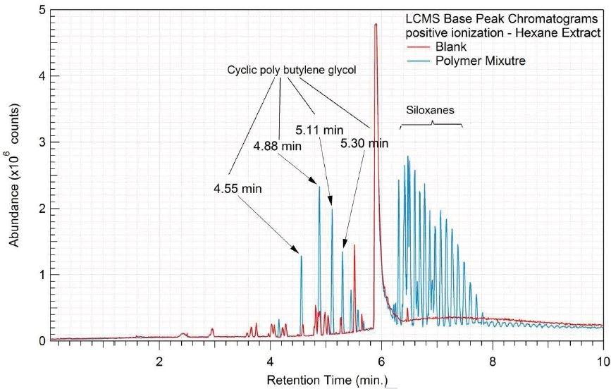 Overlay of LCMS base peak chromatograms of hexane extract, positive ionization.