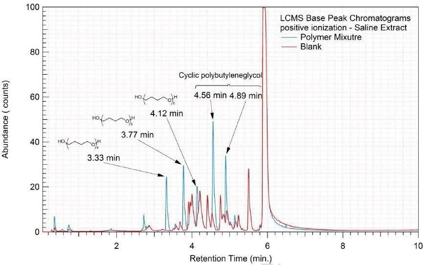 Overlay of LCMS base peak chromatograms of saline extract, positive ionization.