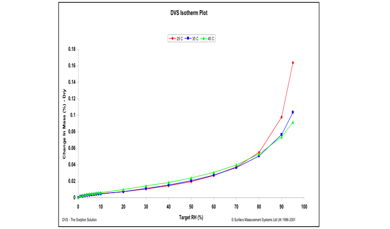 Water sorption isotherms on a-lactose monohydrate at 25 °C (red), 35 °C (blue), and 45 °C (green)