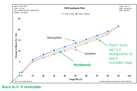 Moisture sorption isotherm plots for starch at 25 °C