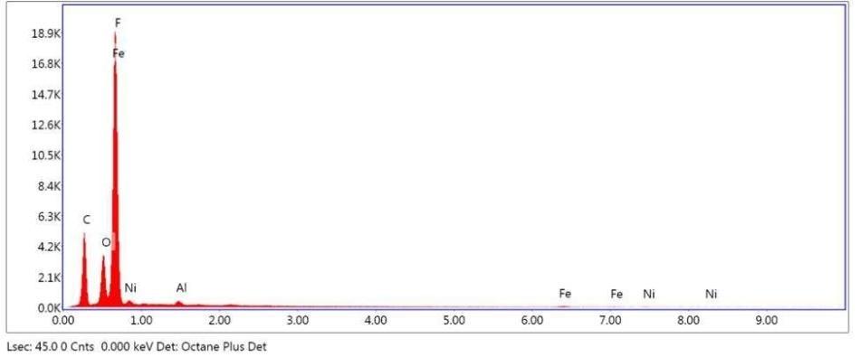 SEM-EDX elemental abundance of area 3 analyzed of Brown Particle.