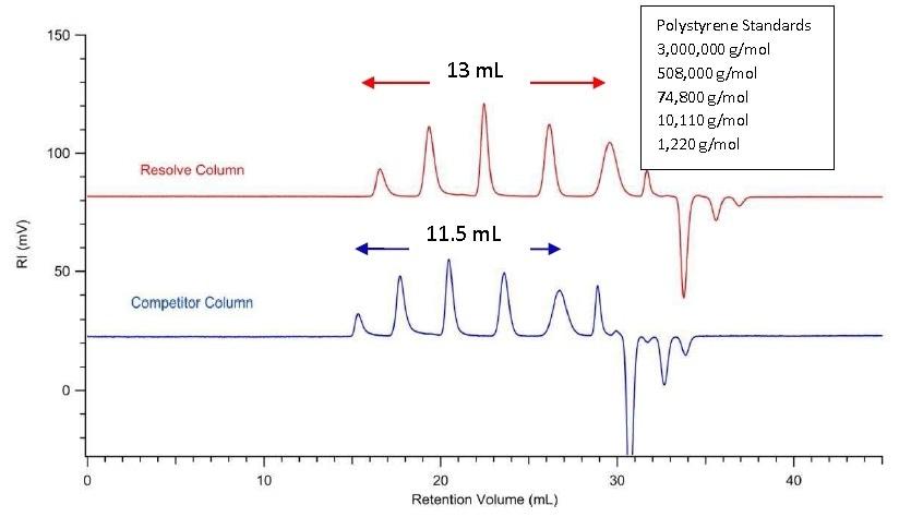 Overlay of chromatograms