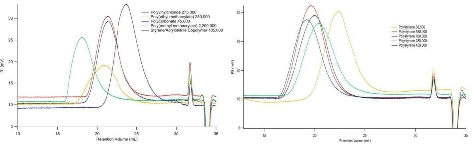 Analyzes of broad distribution polymers