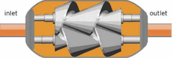Petrochemical flow meters: Helical Meters