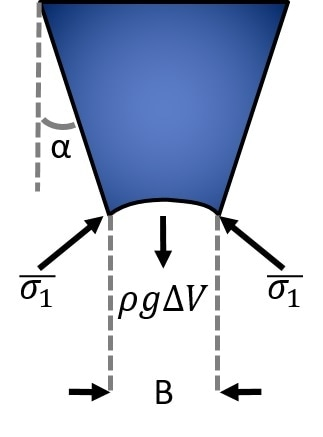 The formation of a stable arch that prevents powder flow depends on the relative size of forces acting within the hopper