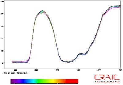 Transmission microspectra of ten green pixels selected at random.