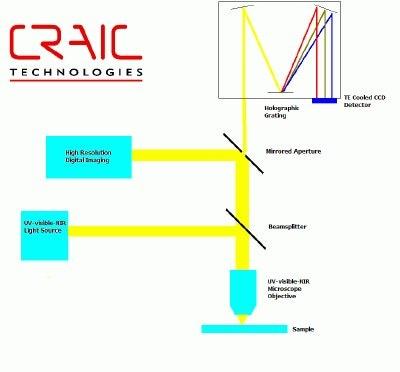 reflectance microspectrometer