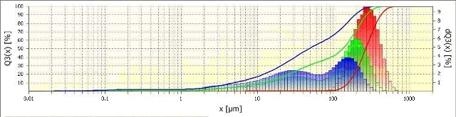 Particle size distributions of quartz measured with the Fritsch Laser Particle Sizer ANALYSETTE 22