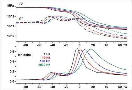 Characterization of elastomers