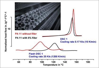 Thermal Analysis of Nanomaterials