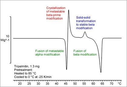 Thermal analysis of pharmaceuticals