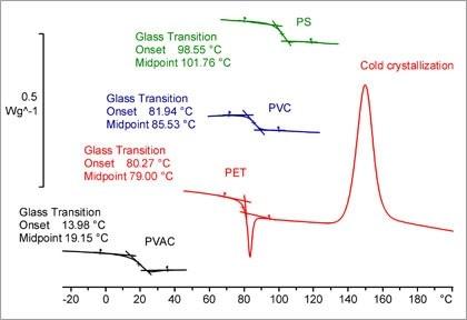 Determination of glass transition temperature