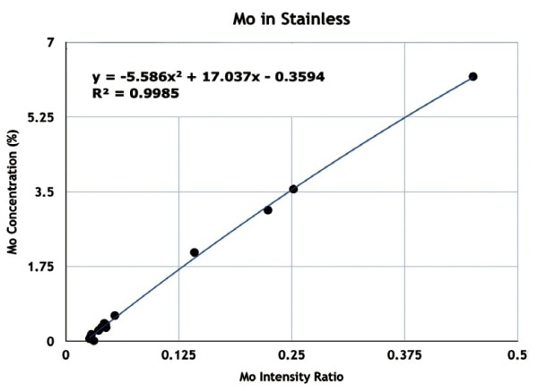Mo response in combined 300, 400 and Duplex type stainless