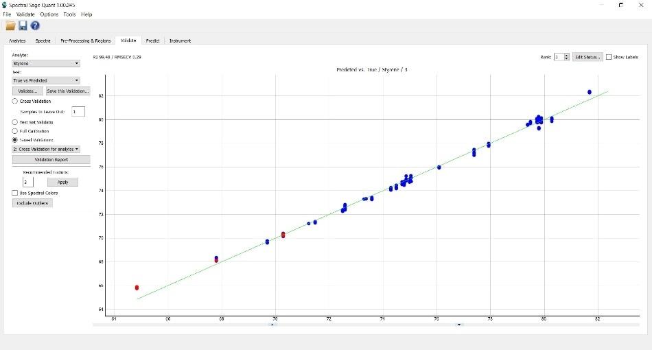 Cross validation result of SBC pellets. RMSECV = 0.29%.