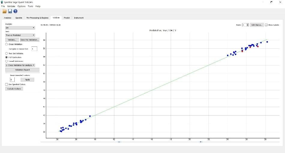 PLS calibration curve of OH value.