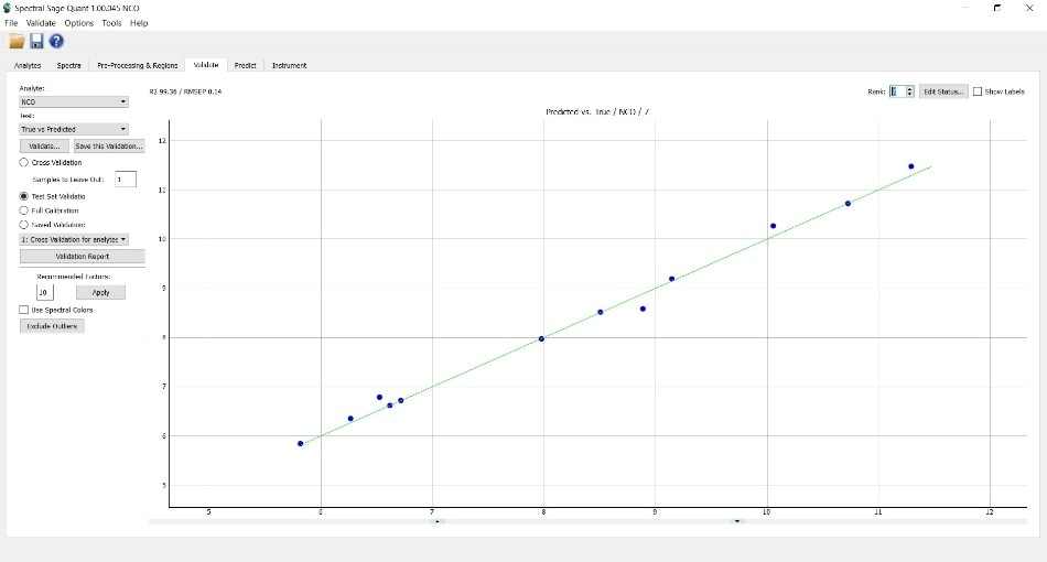 Validation result of samples from 3 independent batches. RMSEP = 0.14%.