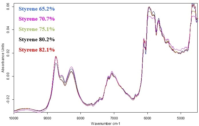 Normalized FT-NIR spectra of styrene butadiene copolymer samples with various styrene concentrations.