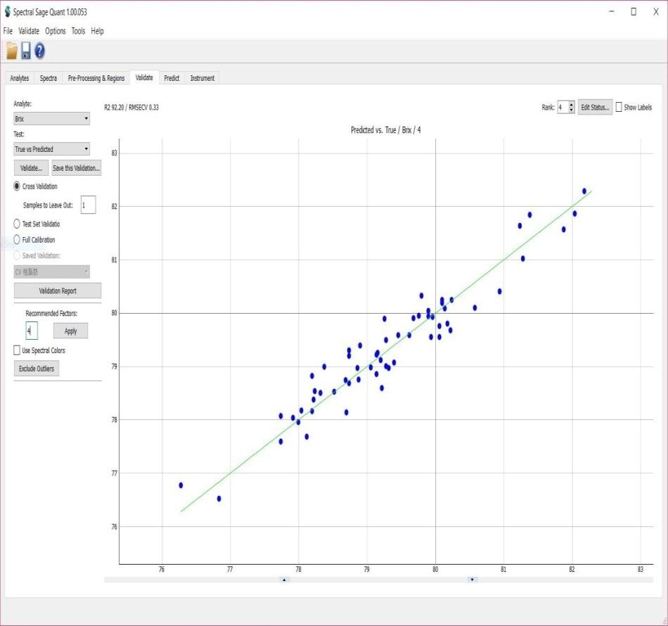 Molasses Brix cross-validation result (R2=92.20,